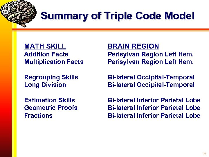 Summary of Triple Code Model MATH SKILL BRAIN REGION Addition Facts Multiplication Facts Perisylvan