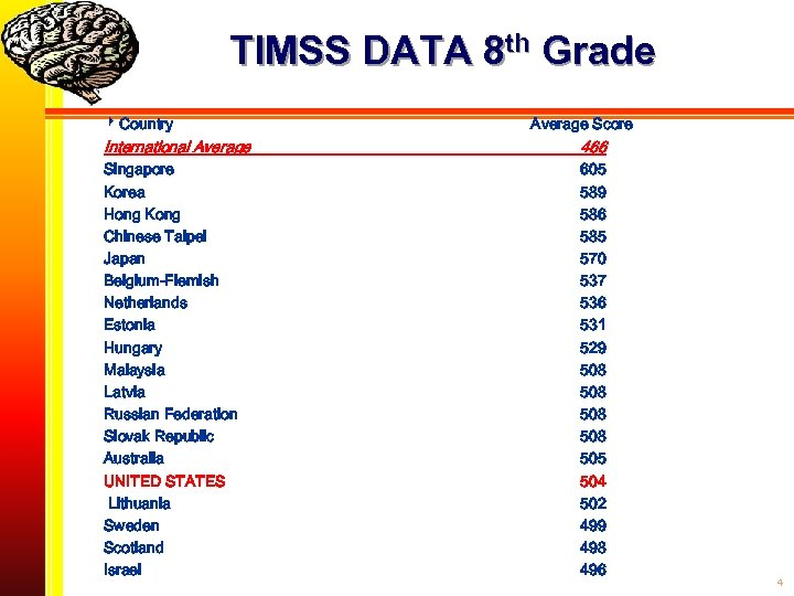 TIMSS DATA 8 th Grade Country Average Score International Average 466 Singapore Korea Hong
