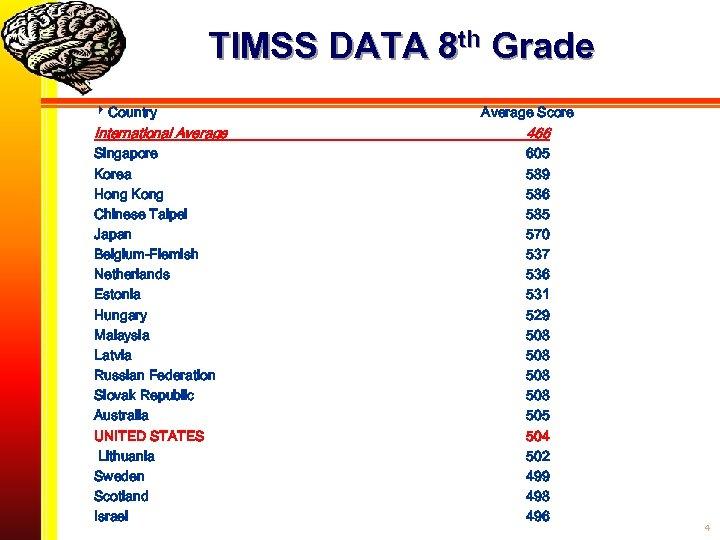 TIMSS DATA 8 th Grade Country Average Score International Average 466 Singapore Korea Hong