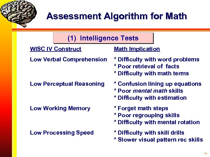 Assessment Algorithm for Math (1) Intelligence Tests WISC IV Construct Math Implication Low Verbal
