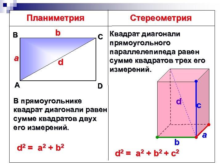 Планиметрия b В a d А Стереометрия С Квадрат диагонали прямоугольного параллелепипеда равен сумме