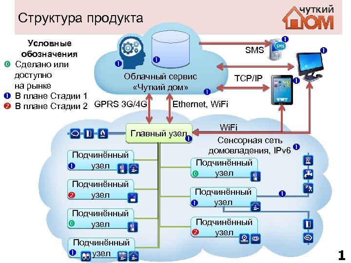Структура продукта Условные SMS обозначения Сделано или доступно Облачный сервис TCP/IP на рынке «Чуткий