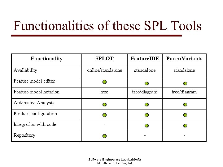 Functionalities of these SPL Tools Functionality Availability SPLOT Feature. IDE Pure: : Variants online/standalone