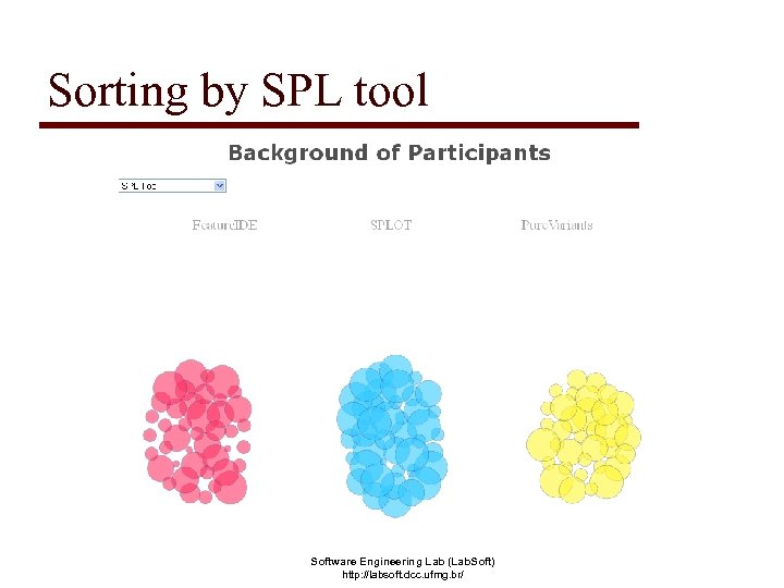Sorting by SPL tool Software Engineering Lab (Lab. Soft) http: //labsoft. dcc. ufmg. br/