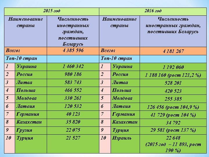2015 год Наименование страны Всего: Топ-10 стран 1 Украина 2 2016 год Численность иностранных