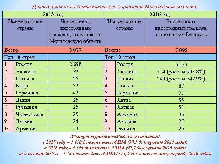 Данные Главного статистического управления Могилевской области. 2015 год 2016 год Наименование Численность страны иностранных