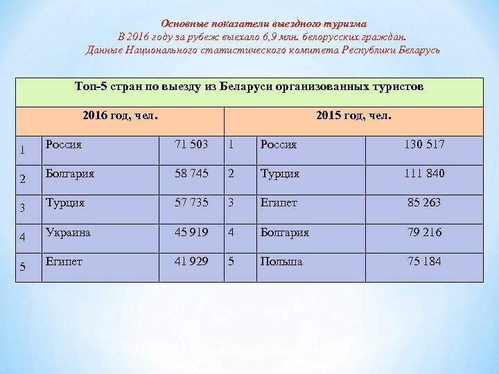 Основные показатели выездного туризма В 2016 году за рубеж выехало 6, 9 млн. белорусских