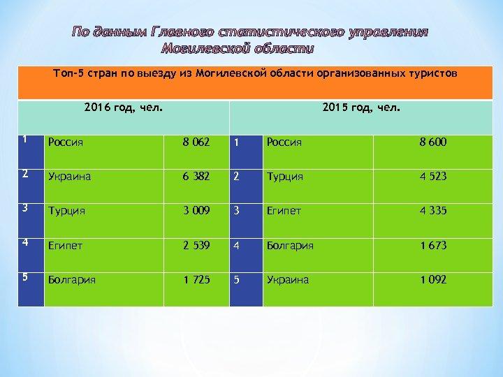По данным Главного статистического управления Могилевской области Топ-5 стран по выезду из Могилевской области