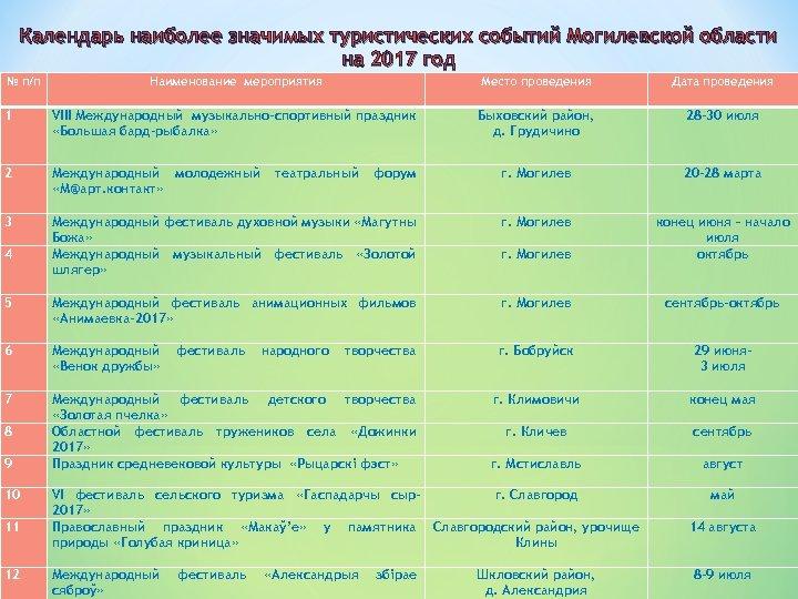 Календарь наиболее значимых туристических событий Могилевской области на 2017 год № п/п Наименование мероприятия