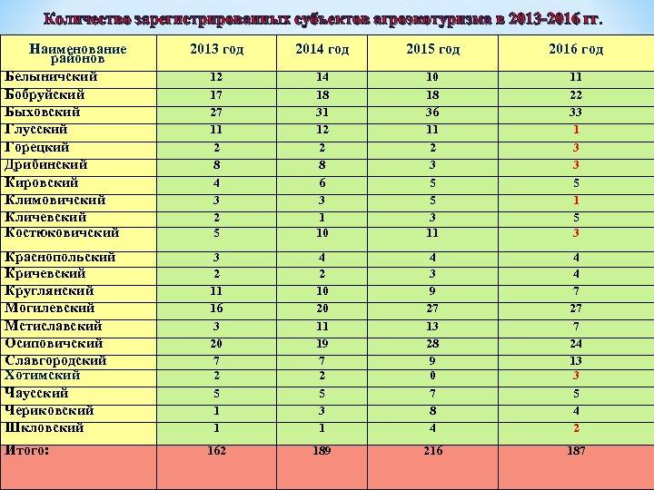 Количество зарегистрированных субъектов агроэкотуризма в 2013 -2016 гг. Наименование районов Белыничский Бобруйский Быховский Глусский