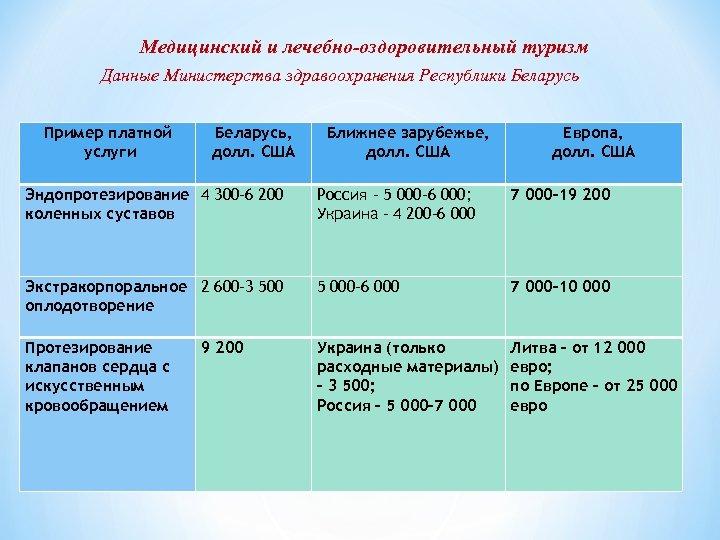 Медицинский и лечебно-оздоровительный туризм Данные Министерства здравоохранения Республики Беларусь Пример платной услуги Беларусь, долл.