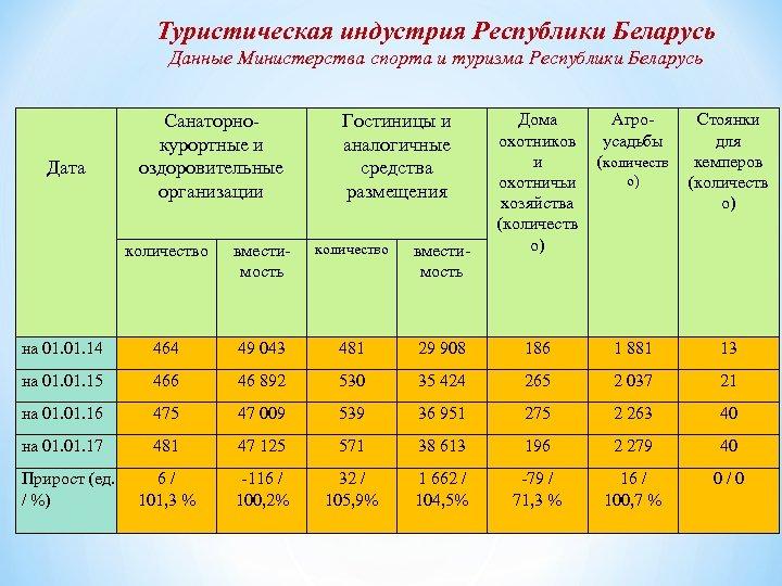 Туристическая индустрия Республики Беларусь Данные Министерства спорта и туризма Республики Беларусь Дата Санаторнокурортные и