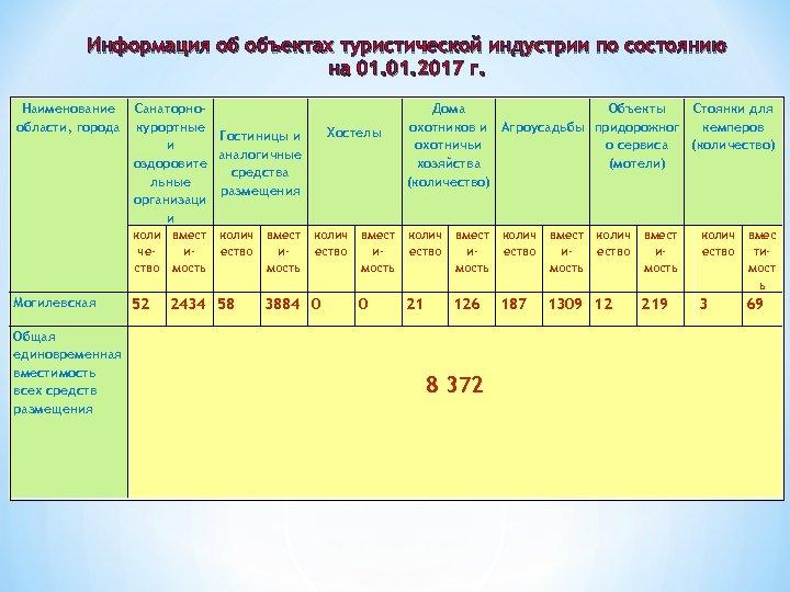 Информация об объектах туристической индустрии по состоянию на 01. 2017 г. Наименование области, города
