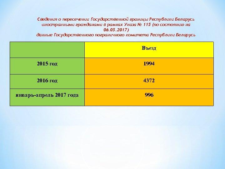 Сведения о пересечении Государственной границы Республики Беларусь иностранными гражданами в рамках Указа № 115