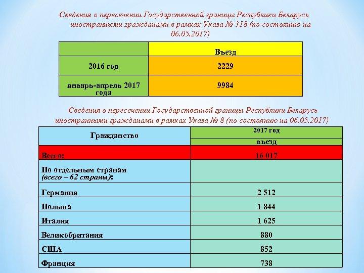 Сведения о пересечении Государственной границы Республики Беларусь иностранными гражданами в рамках Указа № 318