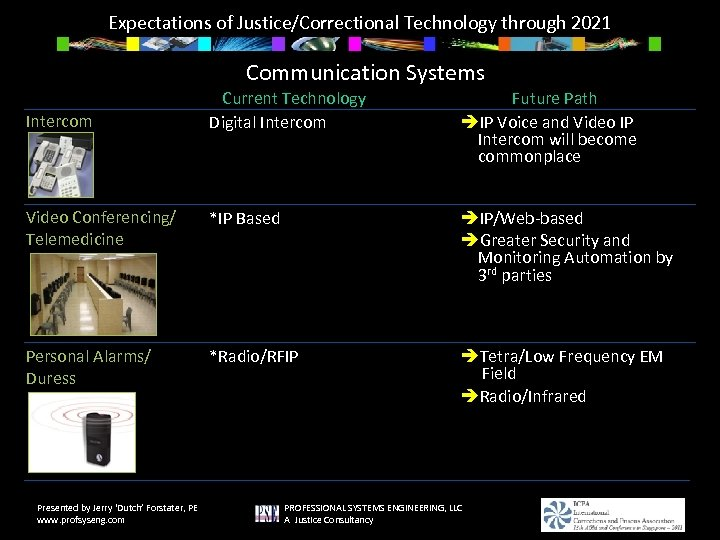 Expectations of Justice/Correctional Technology through 2021 Communication Systems Current Technology Digital Intercom Future Path