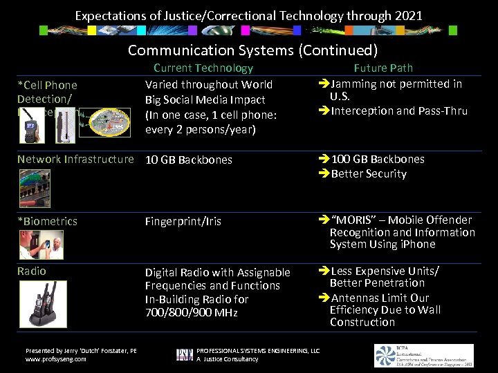 Expectations of Justice/Correctional Technology through 2021 Communication Systems (Continued) *Cell Phone Detection/ Interception Current