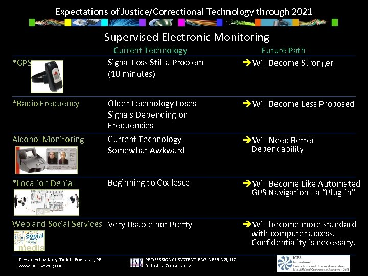 Expectations of Justice/Correctional Technology through 2021 Supervised Electronic Monitoring Current Technology Signal Loss Still