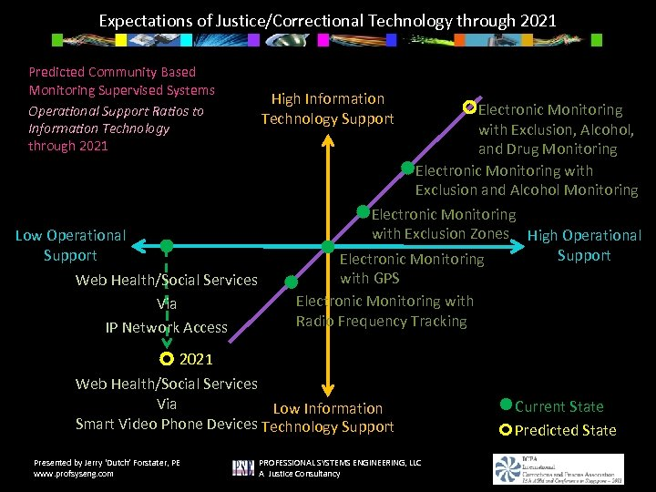 Expectations of Justice/Correctional Technology through 2021 Predicted Community Based Monitoring Supervised Systems Operational Support