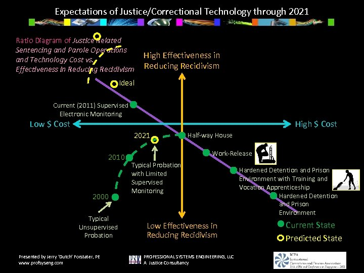 Expectations of Justice/Correctional Technology through 2021 Ratio Diagram of Justice Related Sentencing and Parole