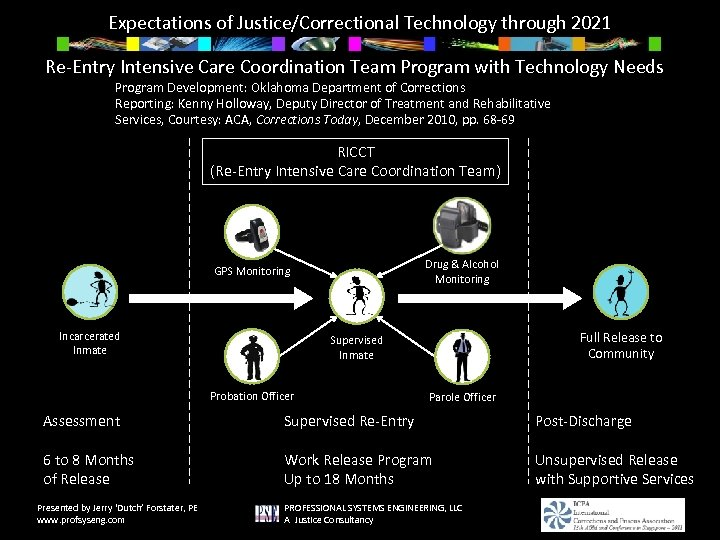 Expectations of Justice/Correctional Technology through 2021 Re-Entry Intensive Care Coordination Team Program with Technology