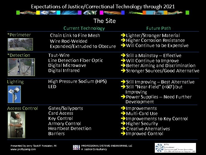 Expectations of Justice/Correctional Technology through 2021 The Site *Perimeter Fencing Current Technology Future Path