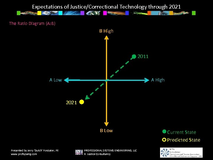 Expectations of Justice/Correctional Technology through 2021 The Ratio Diagram (A: B) B High 2011