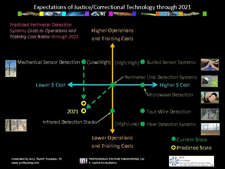 Expectations of Justice/Correctional Technology through 2021 Predicted Perimeter Detection Systems Costs to Operations and