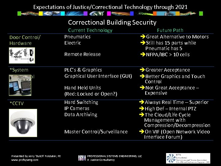 Expectations of Justice/Correctional Technology through 2021 Correctional Building Security Door Control/ Hardware Current Technology