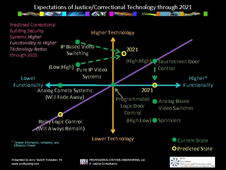 Expectations of Justice/Correctional Technology through 2021 Predicted Correctional Building Security Higher Technology Systems Higher