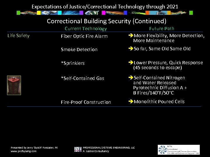 Expectations of Justice/Correctional Technology through 2021 Correctional Building Security (Continued) Future Path More Flexibility,