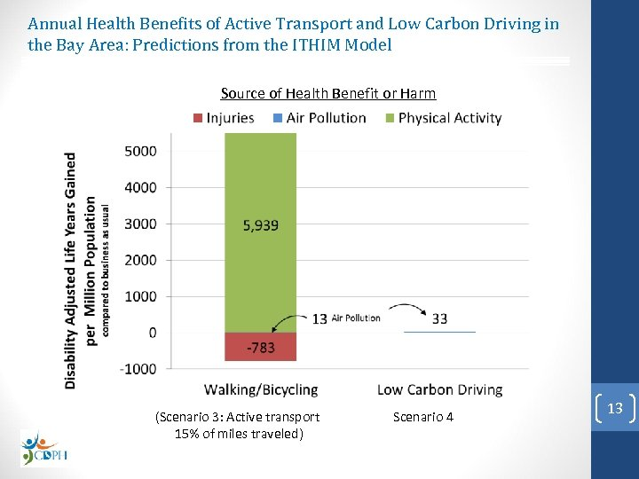 Annual Health Benefits of Active Transport and Low Carbon Driving in the Bay Area: