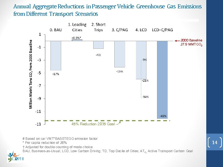 Annual Aggregate Reductions in Passenger Vehicle Greenhouse Gas Emissions from Different Transport Scenarios 2000