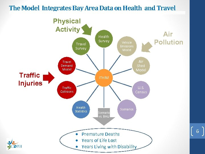 The Model Integrates Bay Area Data on Health and Travel Physical Activity Travel Survey