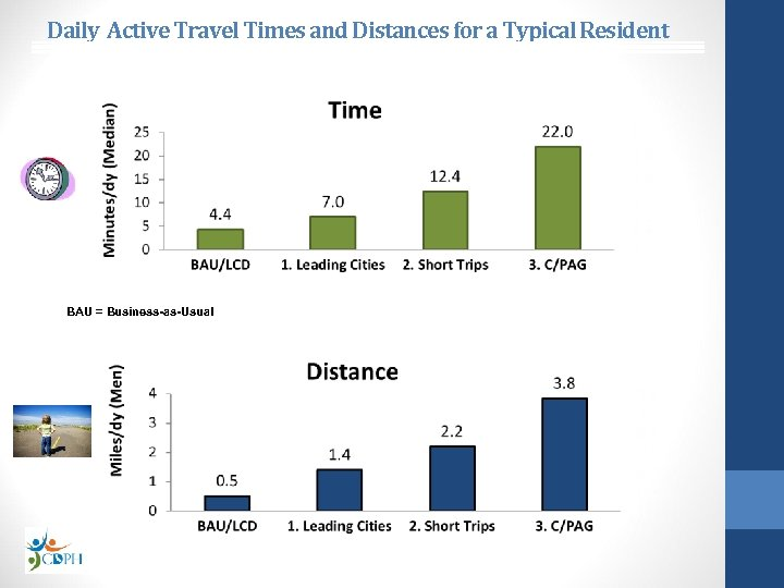 Daily Active Travel Times and Distances for a Typical Resident BAU = Business-as-Usual