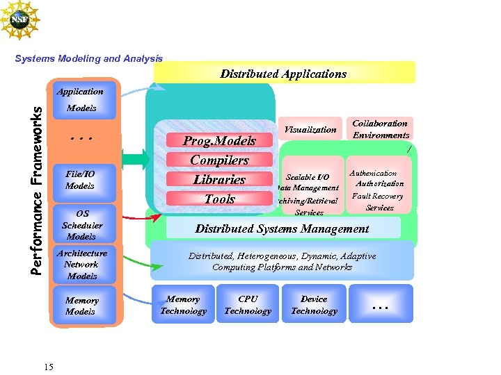 Systems Modeling and Analysis Distributed Applications Performance Frameworks Application Models . . . File/IO