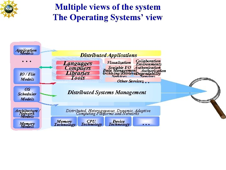 Multiple views of the system The Operating Systems' view Application Models . . .