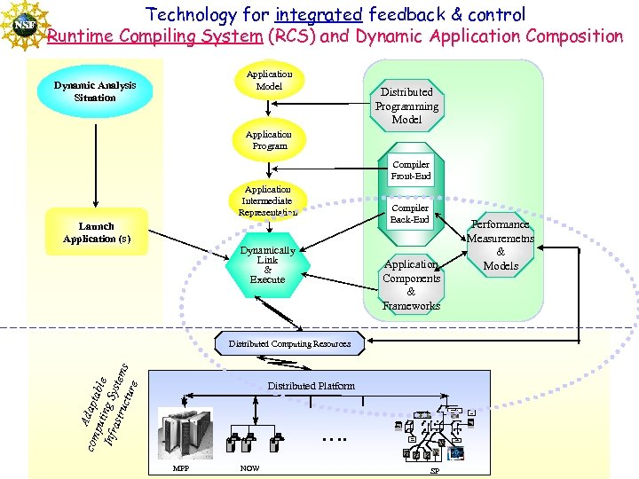 Technology for integrated feedback & control Runtime Compiling System (RCS) and Dynamic Application Composition
