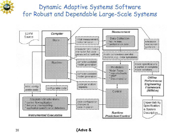 Dynamic Adaptive Systems Software for Robust and Dependable Large-Scale Systems 20 {Adve &