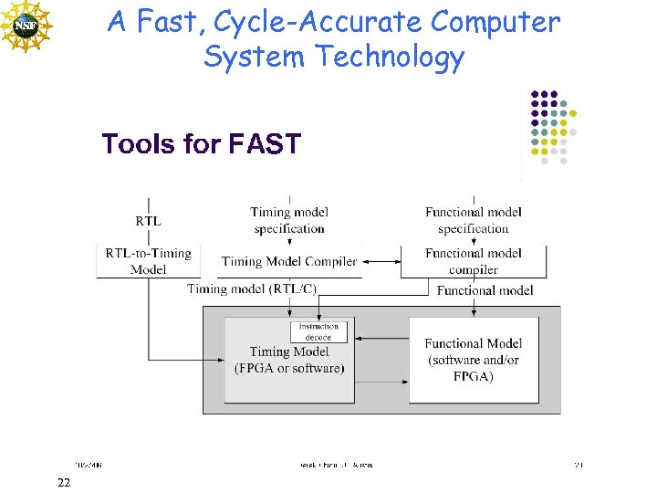 A Fast, Cycle-Accurate Computer System Technology 22