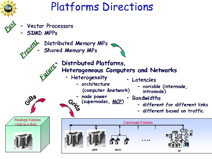 – Vector Processors – SIMD MPPs – Distributed Memory MPs – Shared Memory MPs
