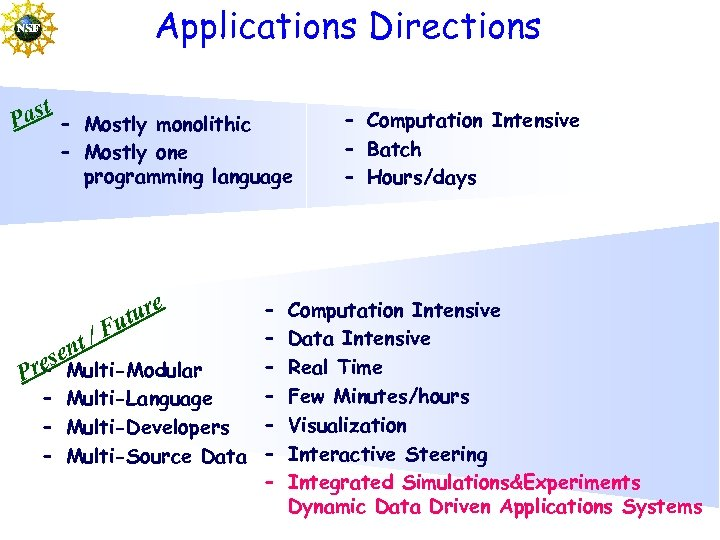 Applications Directions ast – Mostly monolithic P – Mostly one programming language ure ut