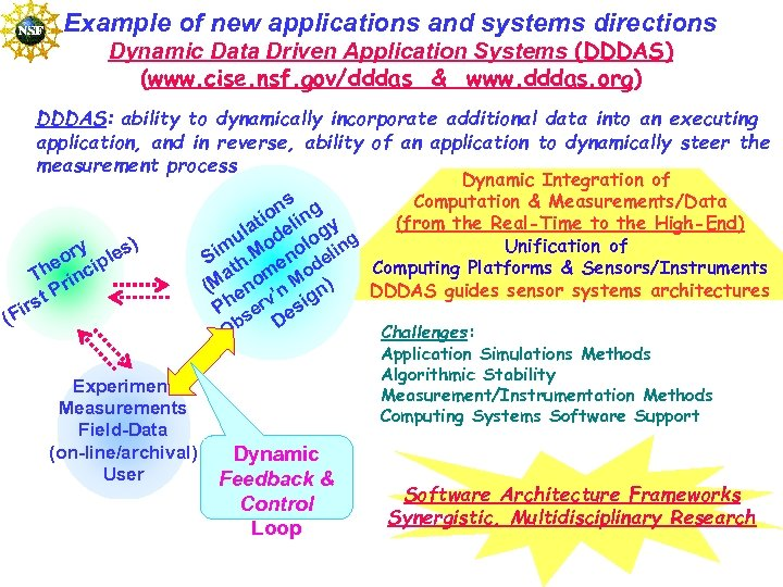 Example of new applications and systems directions Dynamic Data Driven Application Systems (DDDAS) (www.