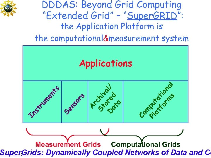 "DDDAS: Beyond Grid Computing ""Extended Grid"" – ""Super. GRID"": the Application Platform is the"