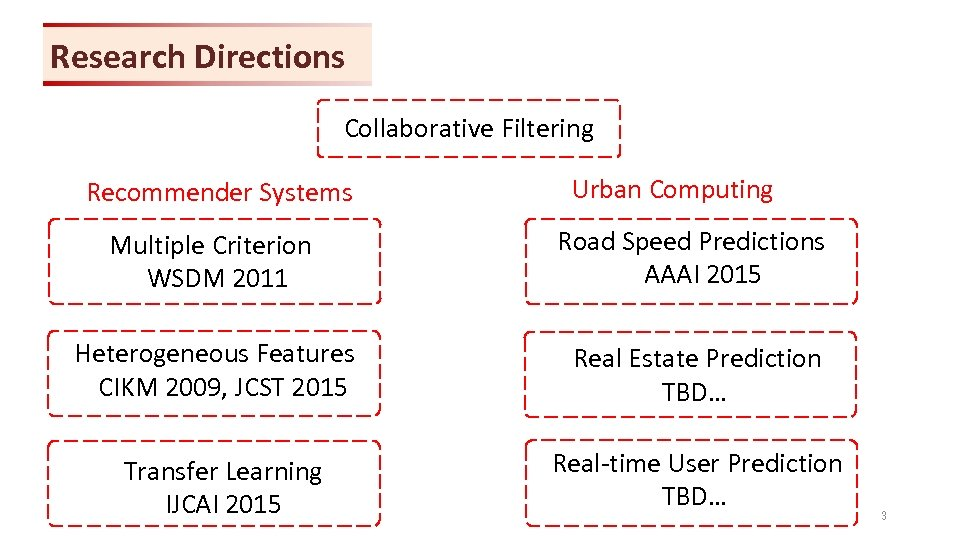 Research Directions Collaborative Filtering Recommender Systems Urban Computing Multiple Criterion WSDM 2011 Road Speed