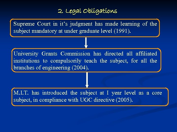 2. Legal Obligations Supreme Court in it's judgment has made learning of the subject
