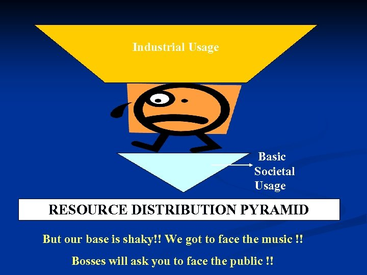 Industrial Usage Basic Societal Usage RESOURCE DISTRIBUTION PYRAMID But our base is shaky!! We