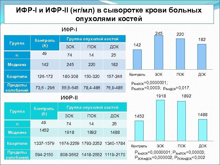ИФР-I и ИФР-II (нг/мл) в сыворотке крови больных опухолями костей ИФР-I 245 220 Группа