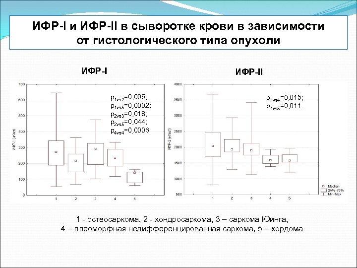ИФР-I и ИФР-II в сыворотке крови в зависимости от гистологического типа опухоли ИФР-II p