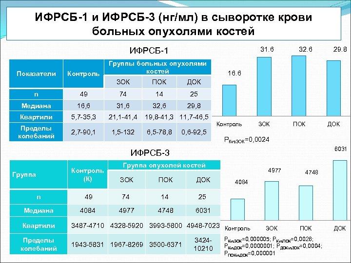 ИФРСБ-1 и ИФРСБ-3 (нг/мл) в сыворотке крови больных опухолями костей 31. 6 ИФРСБ-1 Показатели